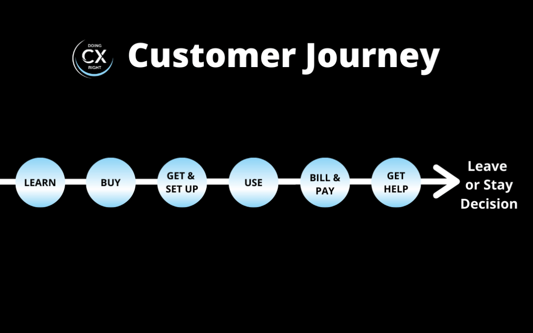 Customer Journey Map. What is it? Why Do It?