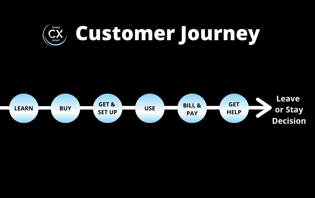Customer Journey Map -Stacy Sherman DoingCXRight