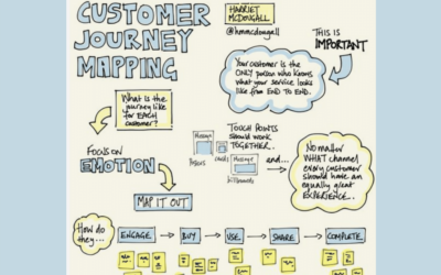 How To Create A Customer Journey Map (Free Template)