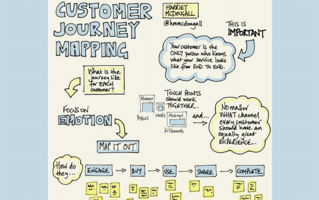 how to create a journey map by Stacy Sherman of DoingCXRight