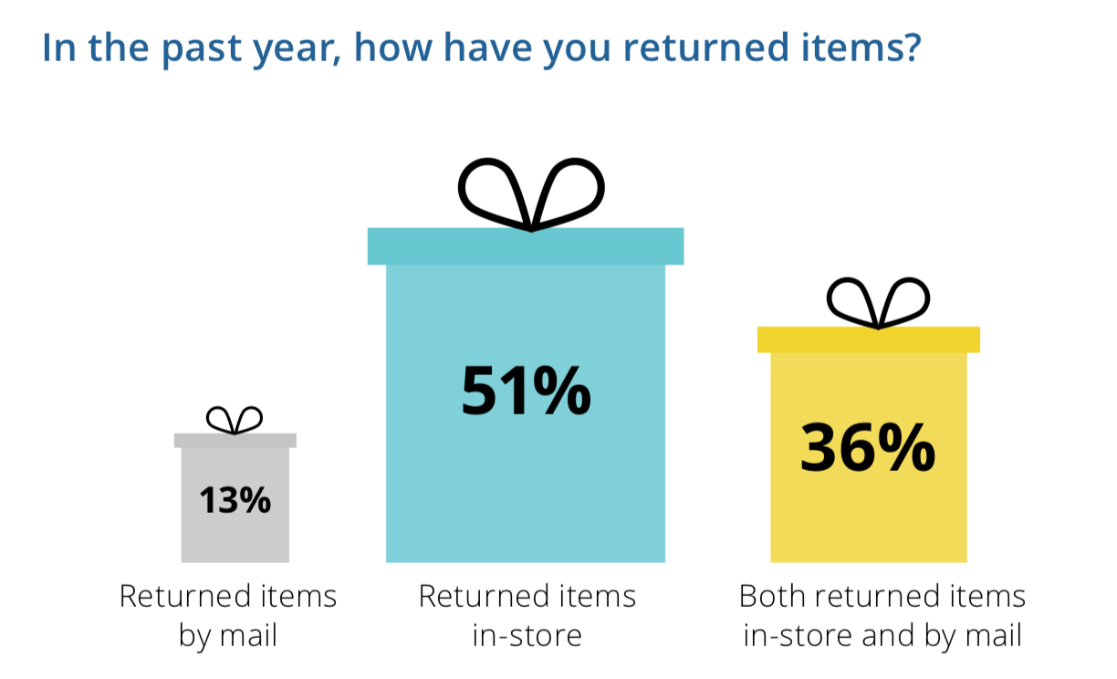 Return policies and Customer Experience Impacts
