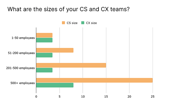 Sizes of CS and CX Teams
