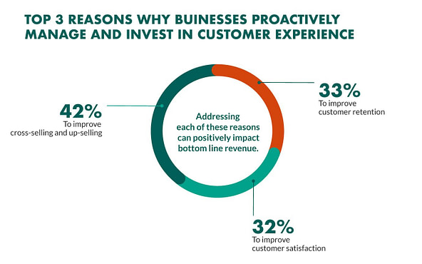 Top 3 Reasons why Businesses Proactively Manage and Invest in Customer Experience Design