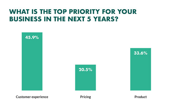 The Top Priority of Businesses for the next 5 years