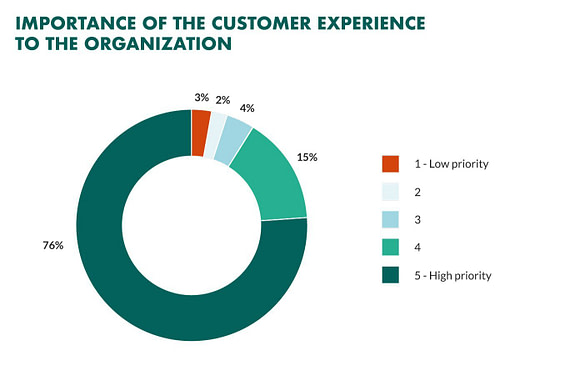 The Importance of Customer Experience to the Organization